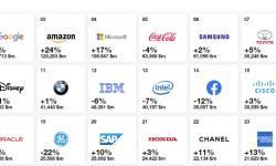 Veja ranking das melhores marcas globais de 2019