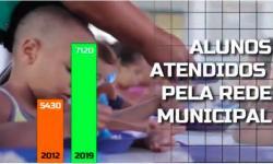 Roberto Farias investiu na Educação de Barra do Garças e aumentou de 5.430 para 7.120 alunos VEJA VÍDEO