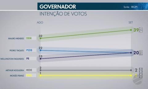Mauro Mendes amplia vantagem em nova pesquisa Ibope e aparece com 39%; Pedro Taques e Wellington Fagundes com 20%